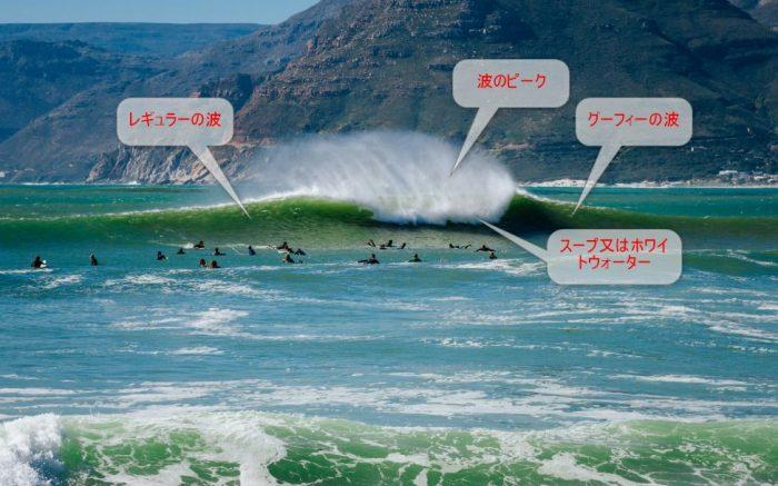 波のピーク:三角波