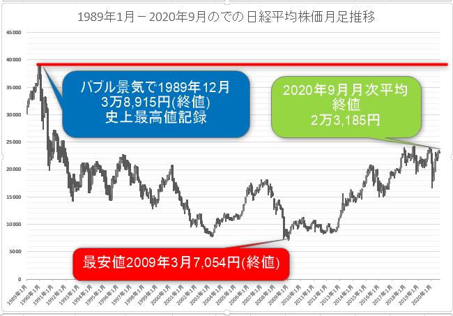 日経平均株価推移月足