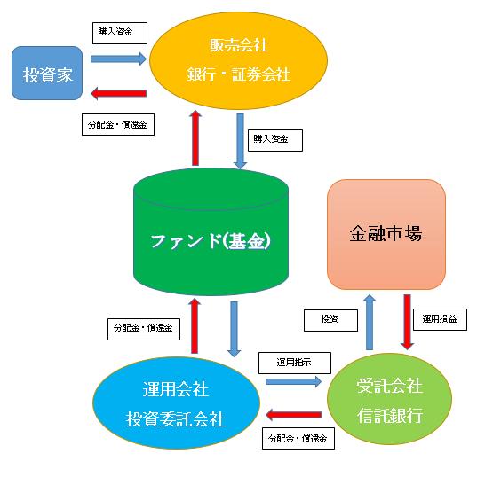 投資信託の仕組みとお金の流れを表す図
