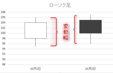 ローソク足:candle-chart
