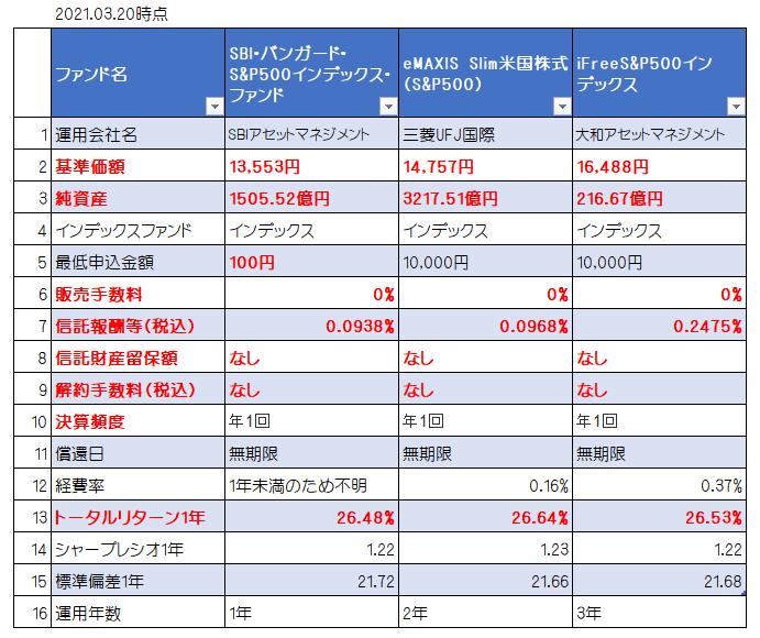 S&P500ファンド比較