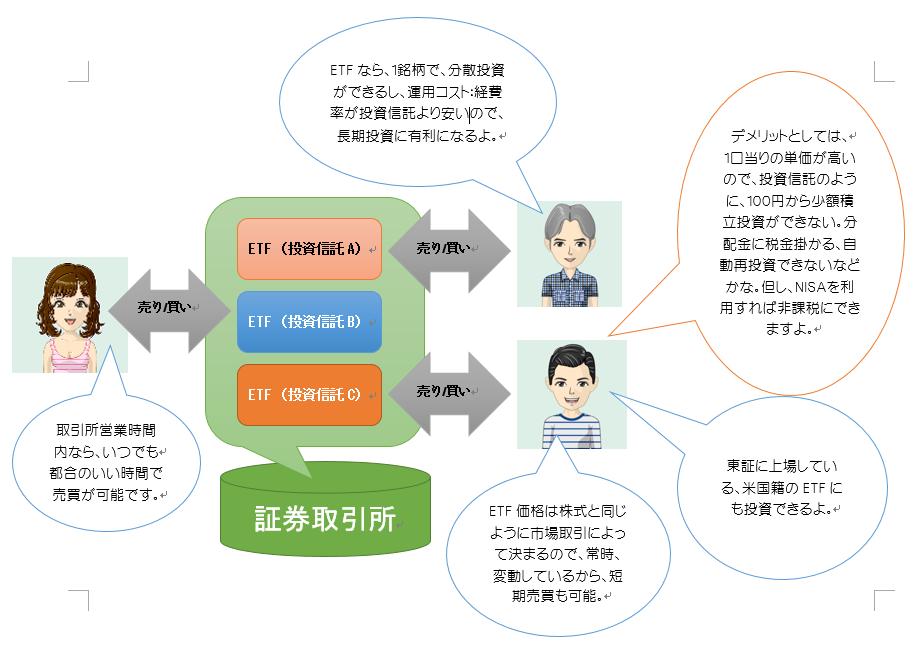 ETFの仕組み