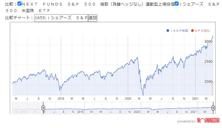 図4. 海外ETF市場価格のチャート比較
