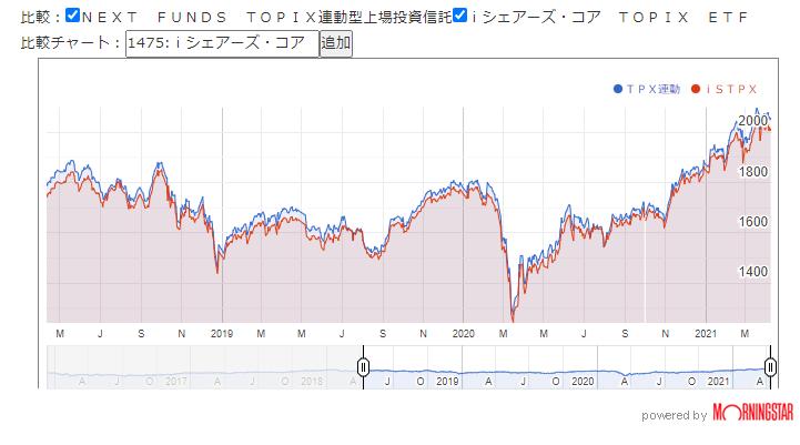 図3. 国内ETF市場価格のチャート比較
